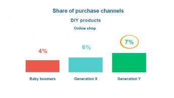 Die Generation Y liegt beim Interneteinkauf vorne