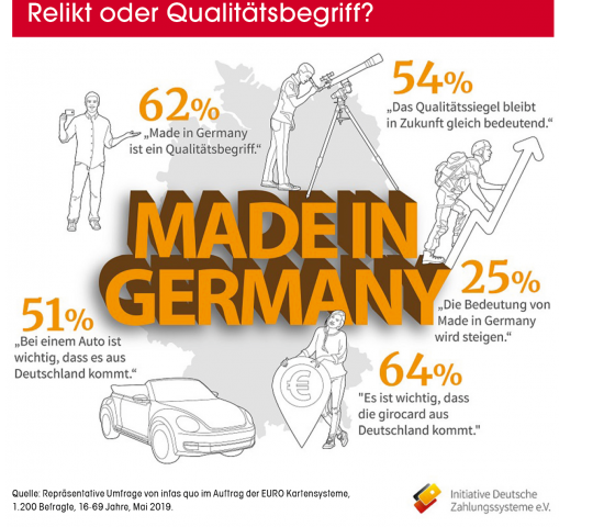 Made in Germany, Relikt oder Qualitätsbegriff, Quelle: infas quo