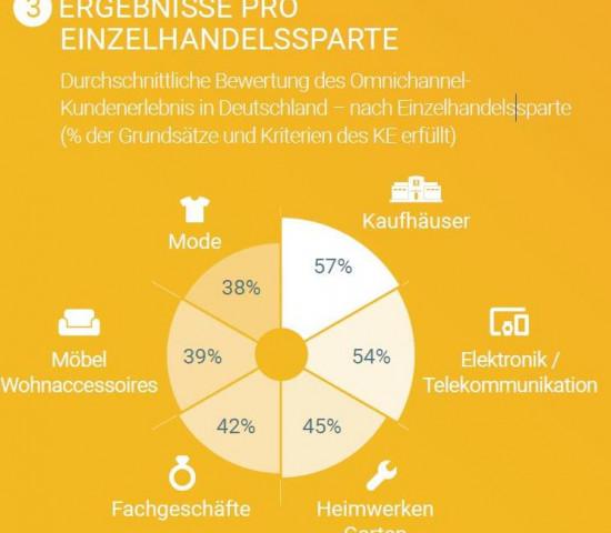 Die europäischen Bau- und Gartenmärkte liegen beim Omnichannel-KE-Vergleich insgesamt auf Platz 3 (Grafik: Google).