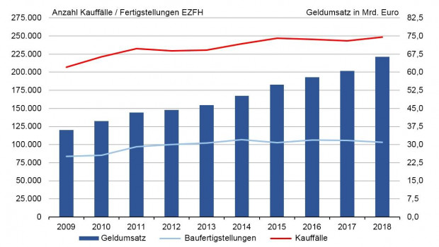 2018 gab es in Deutschland rund 248.500 Eigenheimverkäufe, der Umsatz stieg auf 66,3 Mrd. Euro.