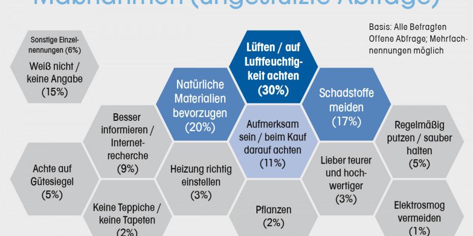 Studie Wohgesundheit, wohngesundes Leben, ungestützte Abfrage, Konzept & Markt, Dähne Verlag
