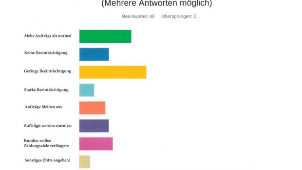 Ausschnitt der Ergebnisse der Umfrage des GD Holz bei seinen Mitgliedern. Quelle: GD Holz.
