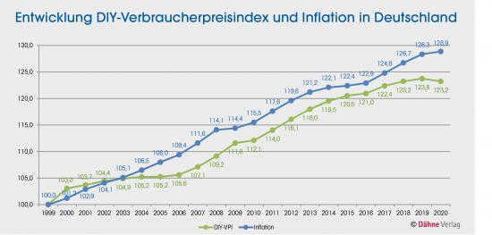 Entwicklung DIY-Verbraucherpreisindex und Inflation in Deutschland