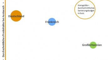 Die Sanierungsmärkte in D, F und GB im Vergleich