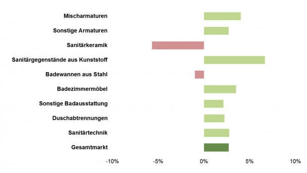 Sechs der neun untersuchten Warengruppen des Sanitärmarktes sind laut IFH Köln 2015 gewachsen.