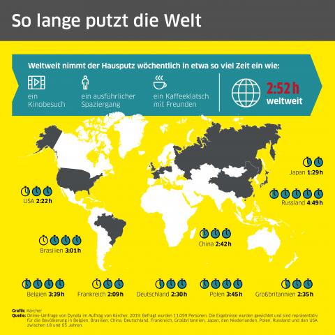 Die Zahlen aus der Putz-Studie von Kärcher.