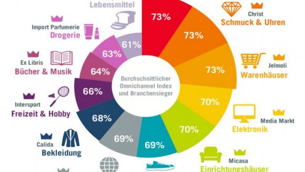 Bau- und Heimwerkermärkte liegen in der Schweiz beim Thema Omnichannel an der Spitze. [Grafik: ORI-Studie, VSV, Google und Mindtake]