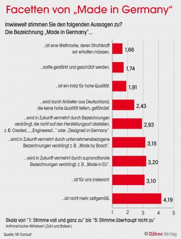 Facetten von Made in Germany