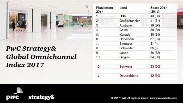 In Sachen Omnichannel landet der deutsche Einzelhandel im hinteren Mittelfeld, stellt PwC fest.