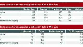 Niederlande im Außenhandel besonders aktiv, Italien größter Selbstversorger