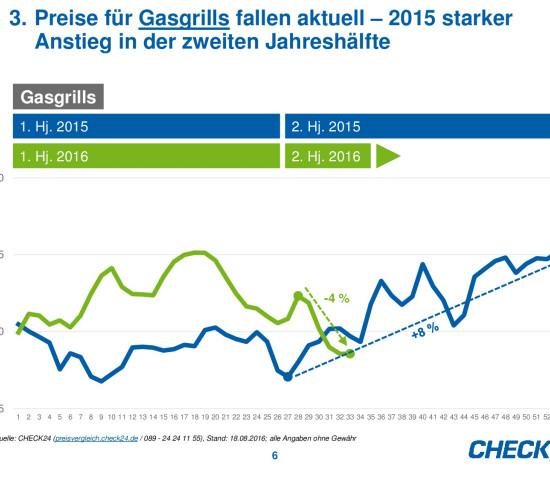 Die Preisentwicklung von Gasgrills auf Check24.