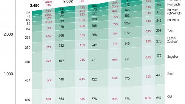 Die Anzahl der Gartencenter und Gartenabteilung in Europa wuchs seit 2008 weniger als halb so stark wie die der Baumärkte. © Dähne Verlag