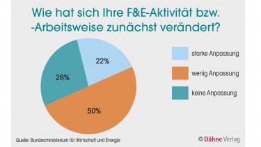 Digitalisierung unterstützt F&E