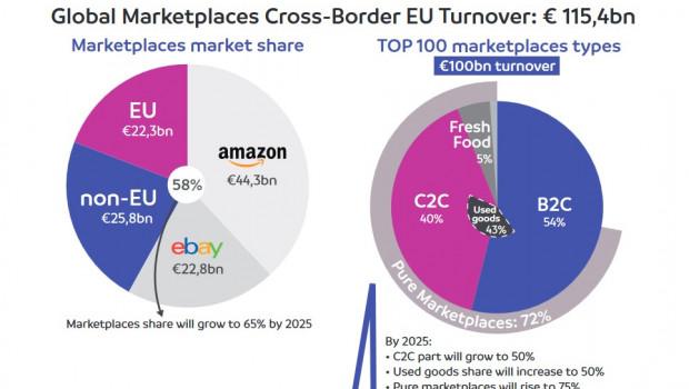 Amazon und Ebay teilten sich 2020 über die Hälfte des grenzüberschreitenden E-Commerce-Umsatzes unter sich auf.