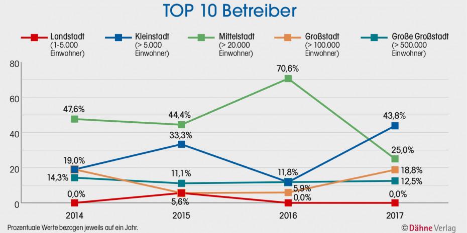 Statistik, Top 10 Betreiber