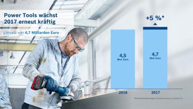 Bosch Power Tools ist im abgelaufenen Geschäftsjahr 2017 erneut kräftig gewachsen.