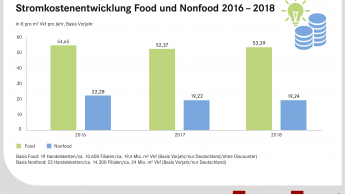 Stromverbrauch im Nonfood-Handel zuletzt konstant