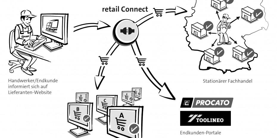 Retail Connect von Nexmart