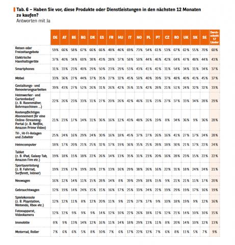 Der Konsumbarometer gibt detailliert Auskunft über die Umfrageergebnisse in 17 Ländern.