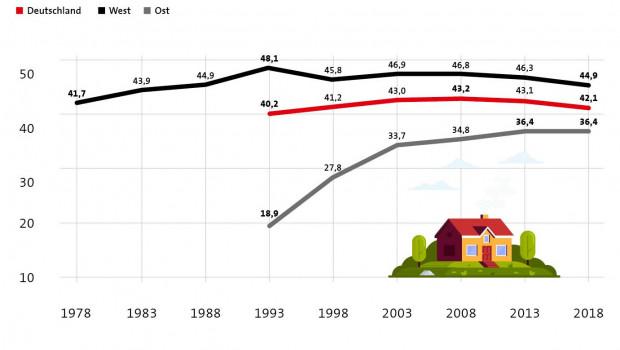Die Wohneigentumsquote in Deutschland war zuletzt wieder rückläufig.