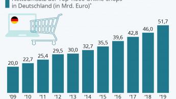 Top-1.000-Onlineshops knacken 50-Milliarden-Marke