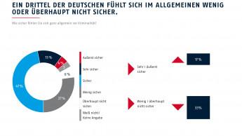 Tür- und Fenstersicherungen bei Deutschen besonders beliebt