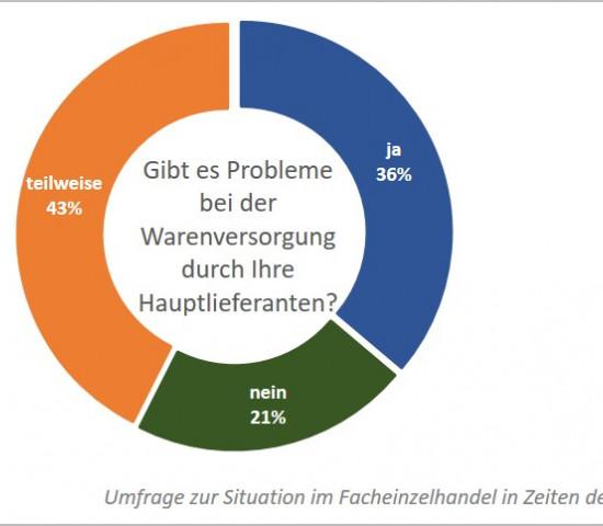 Die Warenversorgung im Harwareneinzelhandel laut ZHH-Umfrage.