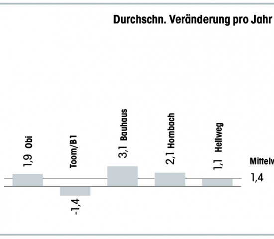 Top-5 Baumärkte Standortentwicklung in %