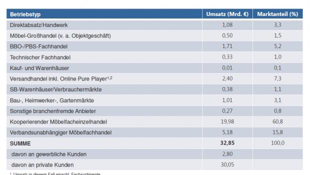 Der EHI-Möbelreport weist für 2015 ein Marktvolumen von 32,85 Mrd. € aus.