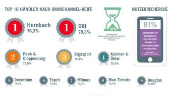Obi und Hornbach erhalten die Omnichannel-Matura
