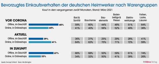 Bevorzugtes Einkaufsverhalten der deutschen Heimwerker nach Warengruppen