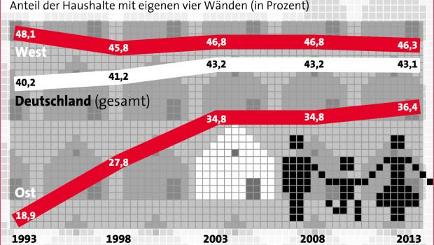 In den alten Bundesländern sinkt die Wohneigentumsquote leicht, in den neuen steigt sie kaum, so LBS Research.