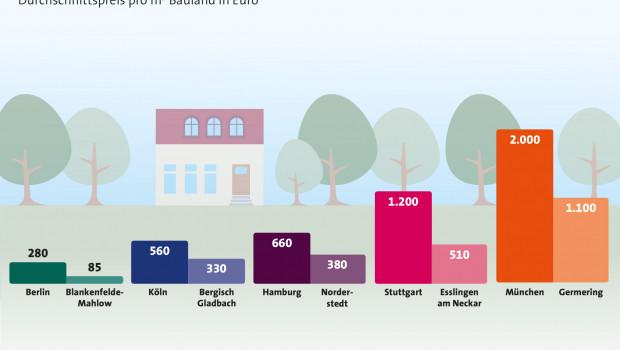 Billigere Grundstücke macht die Speckgürtel für Häuslebauer attraktiv. Grafik: LBS