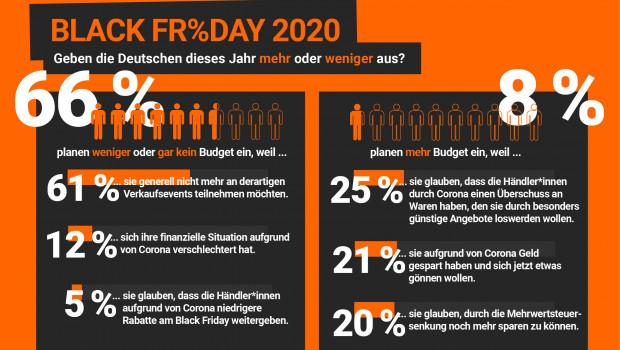 Die Shopping- und Vergleichsplattform hat sich umgehört, wie groß in der Bevölkerung die Motivation ist, an dem Aktionstag teilzunehmen.