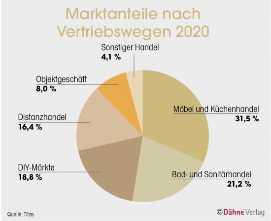 Marktanteile nach Vertriebswegen 2020