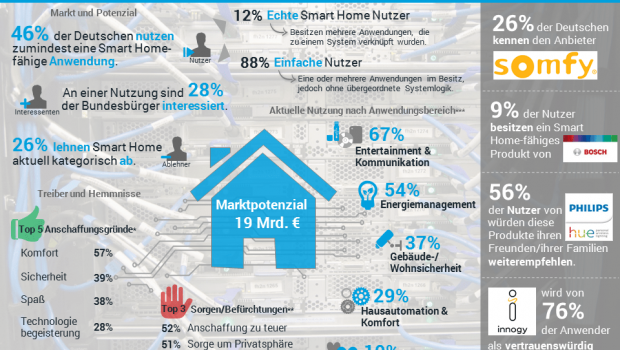 Sind Deutsche mit Smart Home überfordert? Laut einer aktuellen Umfrage rufen nur wenige Nutzer das volle Potenzial ihrer Systeme ab. [Grafik: Splendid Research]