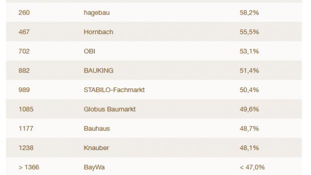Das Ranking der Baumärkte von ServiceValue in Sachen Preisgestaltung.