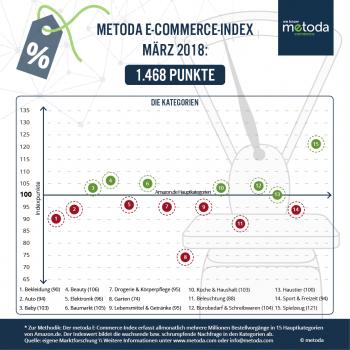 Der E-Commerce-Index von Metoda im März 2018: insgesamt leichte Schwäche gegenüber dem Vorjahr.