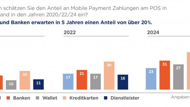Laut einer Umfrage von GS1 Germany ist Mobile Payment am Point of Sale angekommen und Bargeld befindet sich auf dem Rückzug. [Bild: GS1 Germany]
