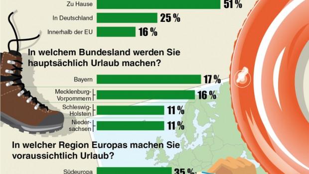 """Der Frage """"Urlaub - ja oder nein"""" geht eine aktuelle Umfrage der DEVK nach."""