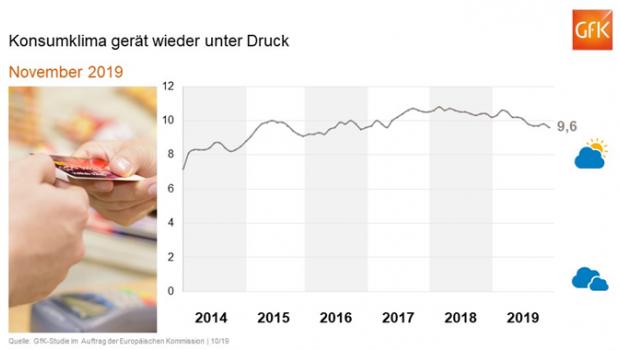 Die GfK ermittelt monatlich das Konsumklima in Deutschland.