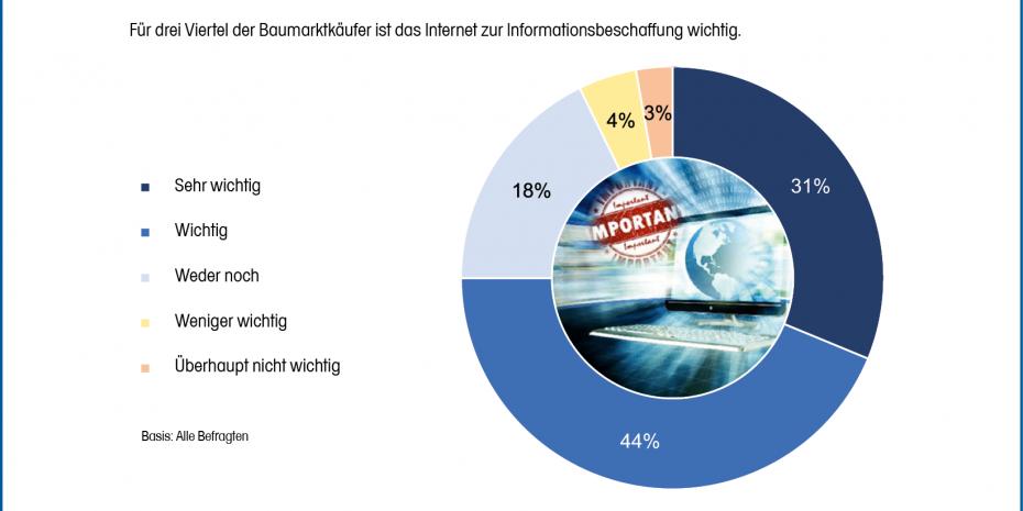 Bedeutung des Internets für die Beschaffung von Informationen zu DIY-Themen und -Produkten