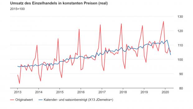 Die Umsatzkurve des Einzelhandels seit 2013 in der Destatis-Statistik.