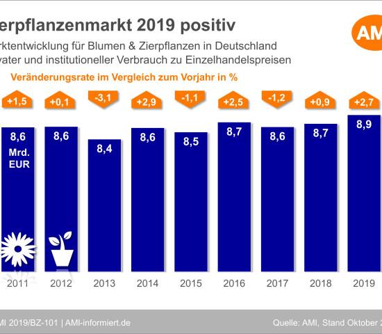 Die Entwicklung des Zierpflanzenmarktes in den zurückliegenden Jahren in der AMI-Statistik.