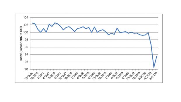 Die Verbraucherstimmung bleibt auch im Juni auf niedrigem Niveau. Das zeigt das aktuelle HDE-Konsumbarometer, das nach seinem historischen Tiefststand im Vormonat nur einen leichten Aufwärtstrend zeigt. Die Auswirkungen der Coronakrise sorgen dafür, dass das HDE-Konsumbarometer den zweitschlechtesten Wert seit seinem Start 2016 erreicht.
