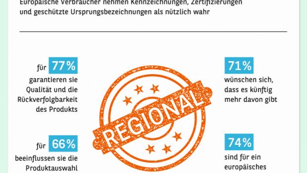 Laut dem neuen Konsumbarometer 2019 von Consors Finanz beeinflussen Qualitätssiegel bei 66 Prozent der europäischen Konsumenten die Produktauswahl. [Bild: Konsumbarometer 2019 - Europa, Consors Finanz]