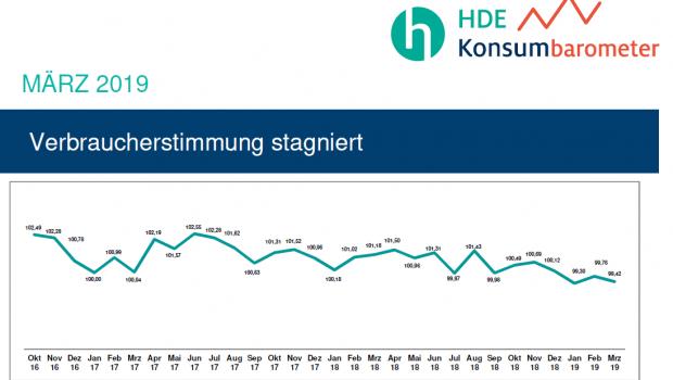 Die Verbraucherstimmung in Deutschland verharrt im März 2019. [Bild: HDE]