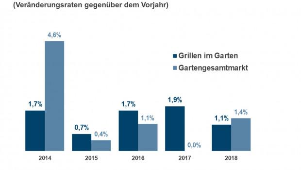 Der Grillmarkt hat längst nicht mehr die Wachstumsraten vergangener Jahre vorzuweisen, wie die IFH-Zahlen zeigen.