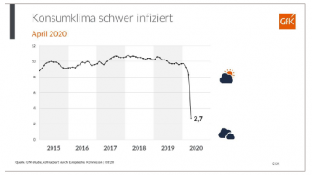GfK-Konsumklima vom Coronavirus infiziert