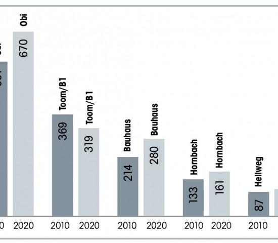 Top-5 Baumärkte Standortentwicklung